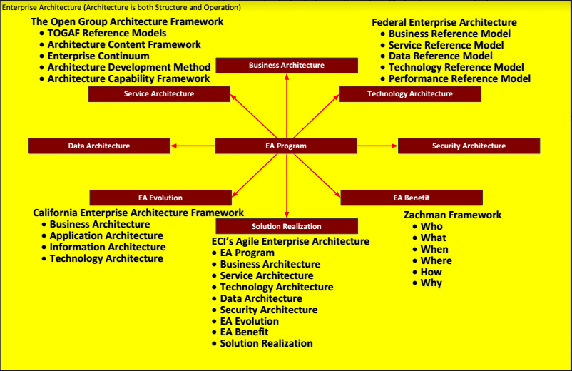 Enterprise architecture it consulting systems integration custom ecis approach to enterprise architecture fbccfo Gallery